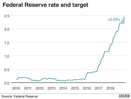 Jumbo Mortgage Rates Chart History Slower Us Growth Means No Rate Rise For 2019 Says Fed Bbc