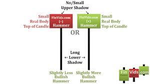 Video Hammer Candlestick Chart Pattern