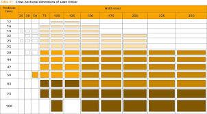 Standard Lumber Sizes Chart Wood Grades Swedish Wood