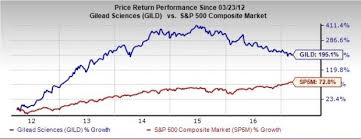 Why Biotech Stock Gilead GILD Could Be A Value Trap Nasdaq Impressive Gild Stock Quote