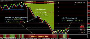 Renko Charts Pdf 10 Best Profitable Holy Grail Renko Trading System Download
