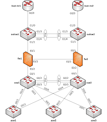 how to draw clear l logical network diagrams packet pushers l2 network diagram