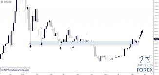 Lt Technical Chart Weekly Price Action Setups Trade Ideas May 12 May 17