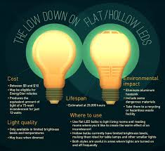 eco friendly lighting. The Low Down On Flat/Hollow LEDS Eco Friendly Lighting G