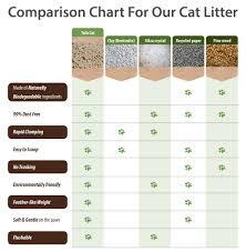 Cat Litter Comparison Chart Comparison Chart Cat Litter