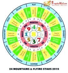 Feng Shui Chart For Home Home Feng Shui 2019 Ectrade Info