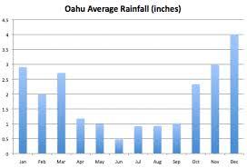 Hawaii Rainfall Chart Ultimate Oahu Weather Guide Including Rainfall