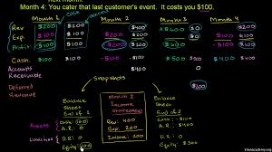 definitions of balance sheet balance sheet and income statement relationship video khan academy