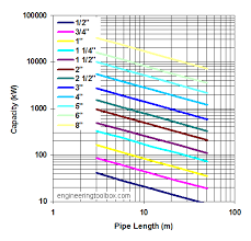 Pipe Diameter Flow Rate Chart Metric Bedowntowndaytona Com