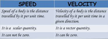 Speed Vs Velocity What Is Difference Between Speed And Velocity In Tabular Form