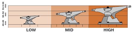 Independent Skateboard Trucks Size Chart What Skateboard Truck Size Should You Get In Dept Guide