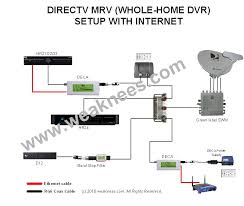 dtv wiring diagram whole home dvr Dish Network Dvr Wiring Diagram Receiver Wiring Diagram