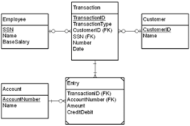 integrate your legacy applications with jni   javaworldbeetle    s entity relationship diagram  a transaction consists of a number of entries  each a credit or debit to a particular account