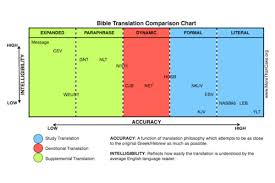 Most Accurate Bible Translation Chart Bible Translation Buyers Guide More Than Cake