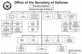 Netcom Org Chart Army Cyber Structure Alignment Clean Army Netcom