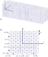 a representative model of nanowire a schematic b side view the a representative model of nanowire a schematic b side view