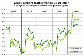 Aegean Airlines And Ryanair Lead Surge In Greek Capacity
