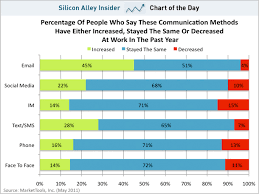 Texting At Work Statistics Go Digital Blog On Digital Marketing