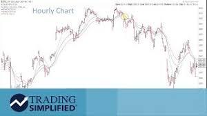 Stockcharts Com 201tube Tv