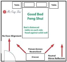 Colors Feng Shui Office Layout Office Layout Cute How To Position Your Bed For Good Of Feng Shui Office Layout 2017 Dummiescom Feng Shui Office Layout Office Layout Cute How To Position Your Bed
