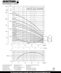 Armstrong Pump Curve Charts 536611 3 Armstrong Pumps Vms 0302 Pump Curve Chart User Manual