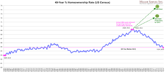 Homeownership Rate Chart 49 Year Homeownership Rate Us Census 1q14 Miller