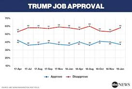 Trumps Approval Rating Chart Shutdown Blame Stays On Trump With His Approval At A