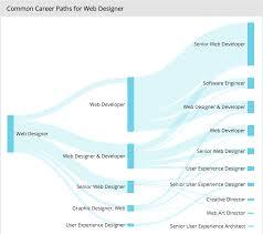 ux designer cover letter informatin for letter cover letter web developer job outlook web developer future job