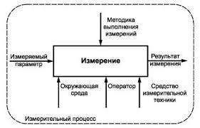 контрольный процесс это Что такое контрольный процесс  Смотреть что такое контрольный процесс в других словарях