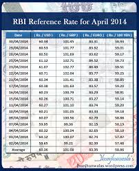 Euro Rate Chart In Indian Latest Forex Rates In India Forex Rates Live Currency
