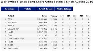 K Pop Top10 Worldwide Itunes Song Chart Artist Totals K Pop
