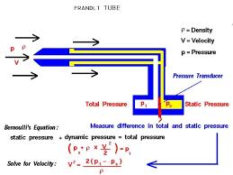 total pressure equation. pitot static probe also known as prandlt tube total pressure equation z