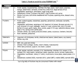 Irritable Bowel Syndrome Diet Chart Low Fodmap Diet For Irritable Bowel Syndrome As Well As