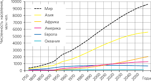 численности населения мира Динамика численности населения мира
