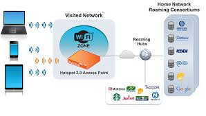 wi fi roaming ruckus wireless inc wireless broadband alliance