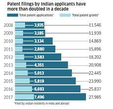 Blue Sky Filing Chart 7 Charts Show How India Fares In Research And Development