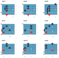 Electric Guitar Chords Chart For Beginners Easy Jazz Guitar Chords Tabs Chord Charts