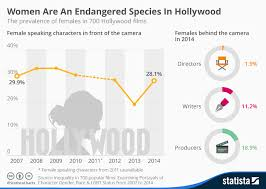 Film Chart 2014 Chart Women Are An Endangered Species In Hollywood Statista