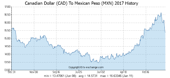 Conversion Chart Canadian Dollars To Mexican Pesos Canadian Dollar Cad To Mexican Peso Mxn History Foreign