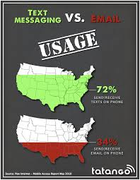 Text Message Smiles Sms