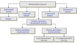Курсовая Финансовый рынок понятие виды порядок функционирования Классификация финансовых рынков