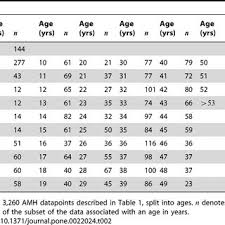 Amh Levels Chart By Age Uk Best Picture Of Chart Anyimage Org