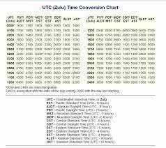 Zulu Time Conversion Chart Www Bedowntowndaytona Com