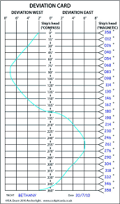 Compass Deviation Chart How To Swing A Compass Practical Boat Owner