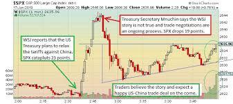 The Keystone Speculator Spx S P 500 1 Minute Chart Stock