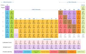 chemistry for competitive exams: Periodic table