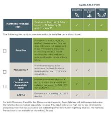 Harmony Prenatal Test For Clinicians