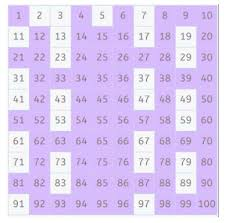 Divisibility Chart 1 100 Prime Numbers How To Find Them With The Sieve Of Eratosthenes