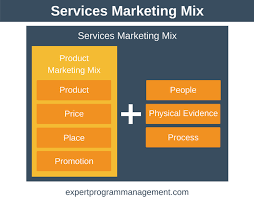 Services Marketing Services Marketing Mix The 7 Ps Of Marketing Explained