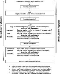 Asthma Management Flow Chart Flowchart Representation Of British Thoracic Society